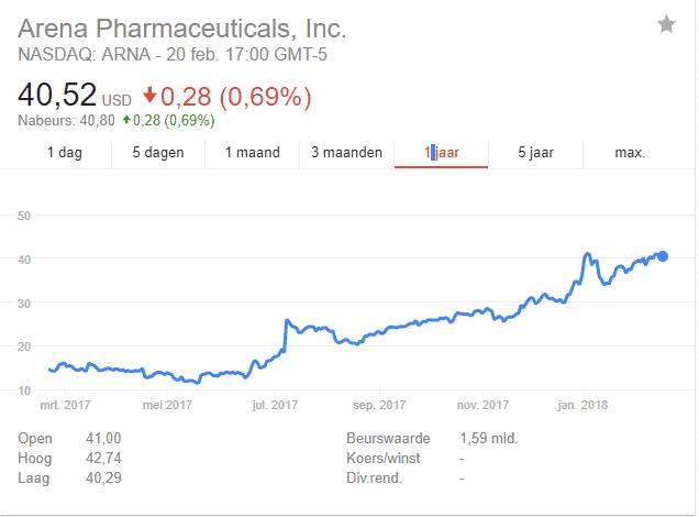 Arena Pharmaceuticals Koers