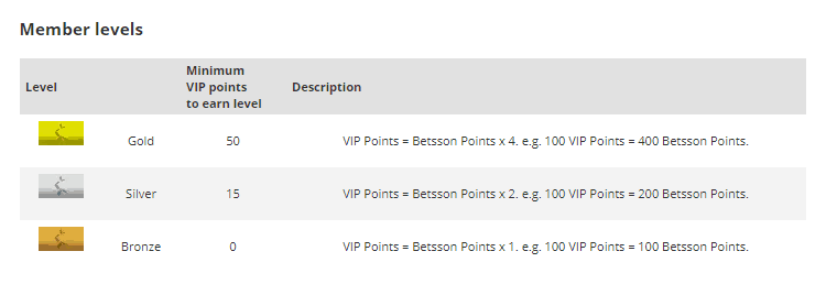 Betsson VIP