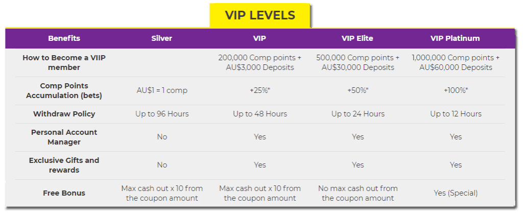 Spin Samba Casino VIP levels