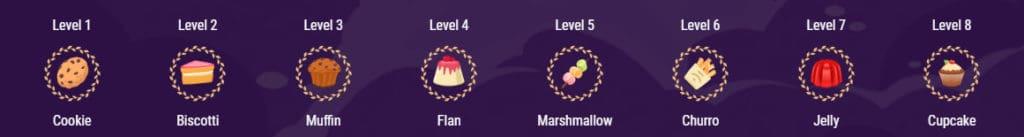 VIP Levels CookieCasino