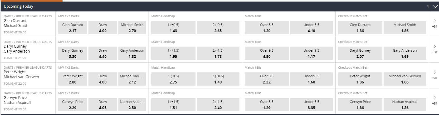 Quoteringen Premier League of Darts bij Betsson